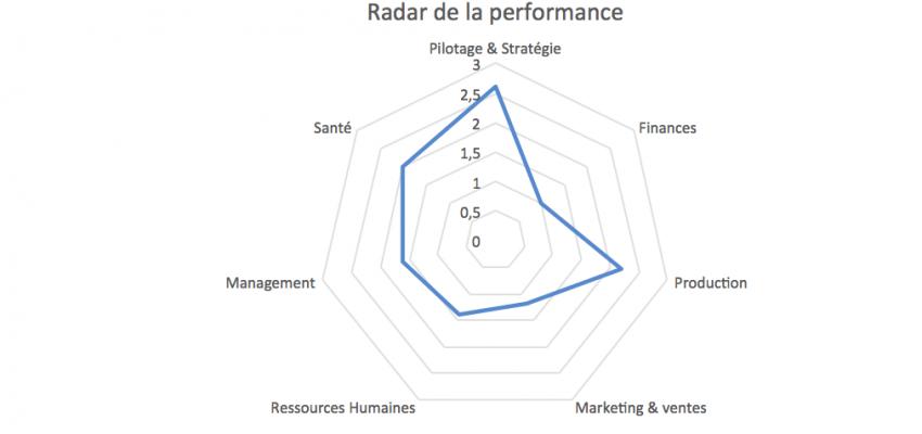 radar_performance_RES-SOURCE_Auto_diagnostic_MAI_2021